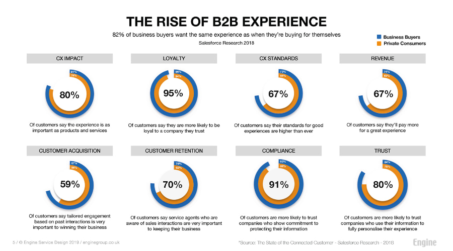 the rise of b2b experience